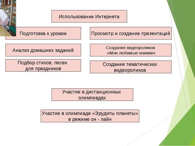 Использование Интернета Подготовка к урокам Анализ домашних заданий Просмотр...