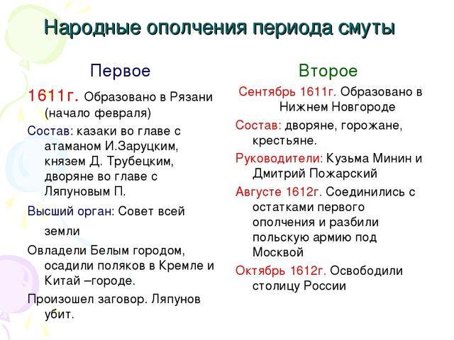 Народные ополчения периода смуты Первое 1611г. Образовано в Рязани (начало фе...