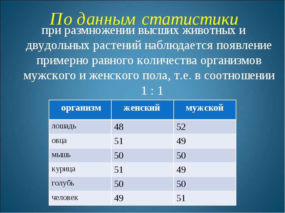 По данным статистики при размножении высших животных и двудольных растений на...