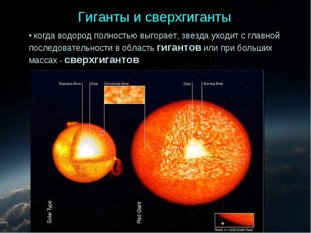 когда водород полностью выгорает, звезда уходит с главной последовательности...