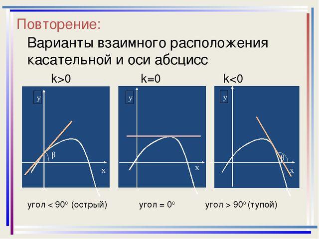Повторение: Варианты взаимного расположения касательной и оси абсцисс k>0 k=0...