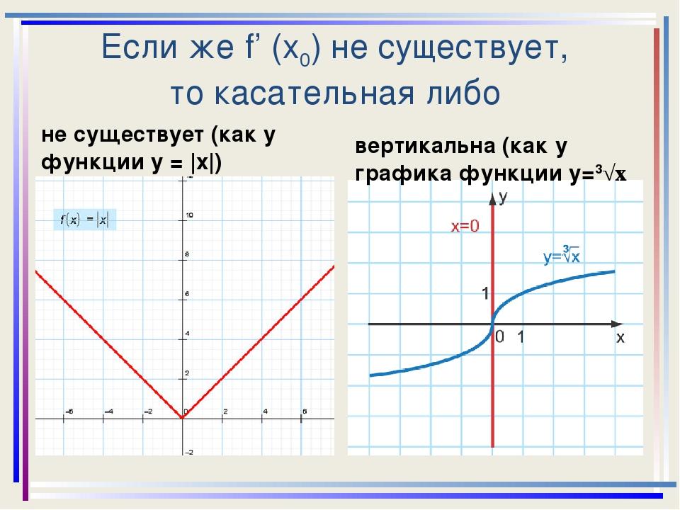 Если же f' (x0) не существует, то касательная либо не существует (как у функц...
