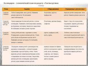 Календарно – тематический план по разделу «Умелые ручки» Сентябрь Тема Задачи