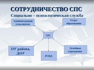 СОТРУДНИЧЕСТВО СПС СПС Отдел образования Лечебные учреждения Администрации се