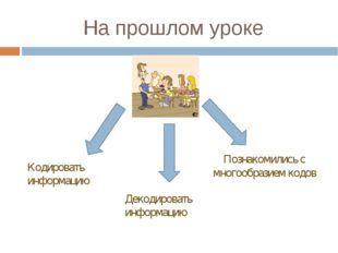На прошлом уроке Кодировать информацию Декодировать информацию Познакомились