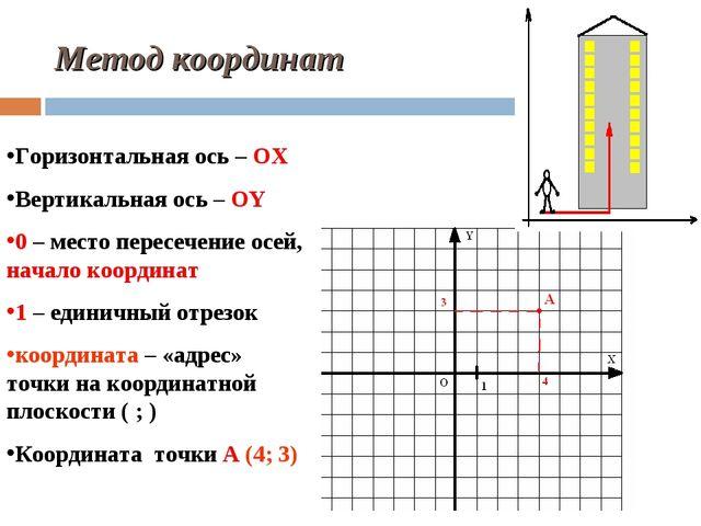 Метод координат Горизонтальная ось – ОХ Вертикальная ось – ОY 0 – место перес...