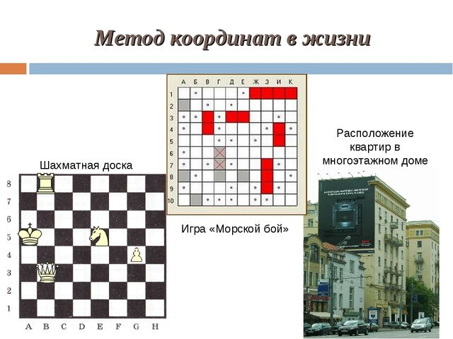 Метод координат в жизни Шахматная доска Игра «Морской бой» Расположение кварт...