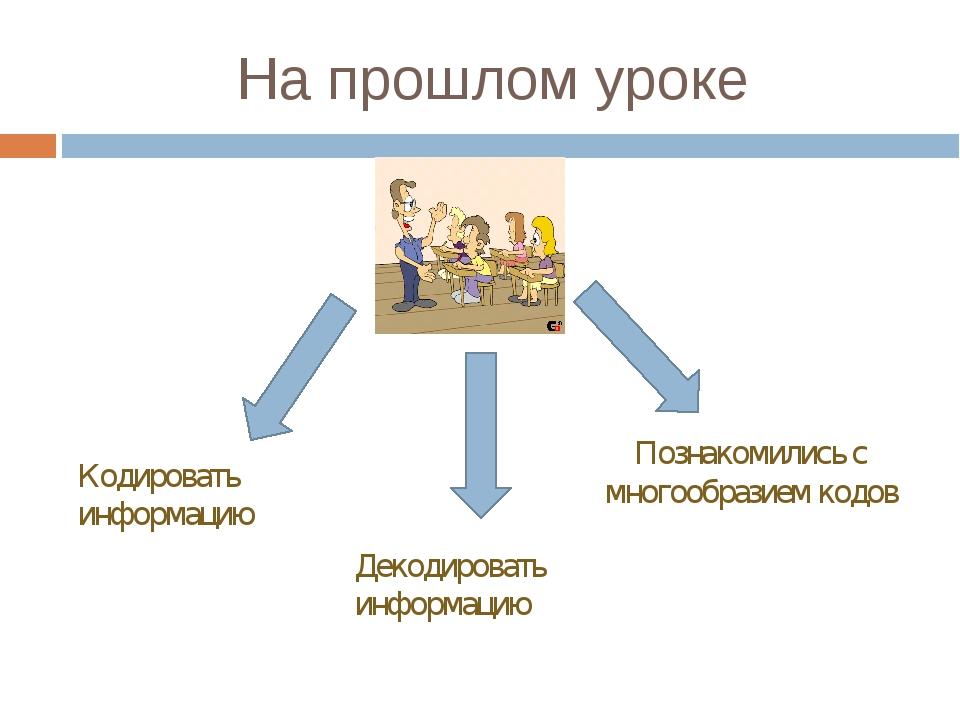 На прошлом уроке Кодировать информацию Декодировать информацию Познакомились...