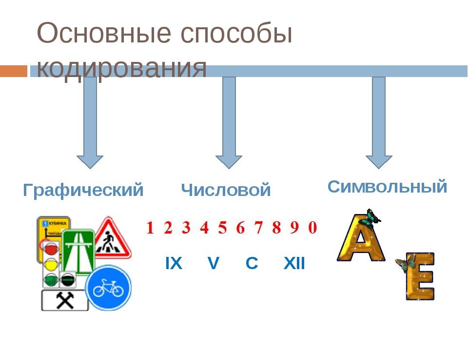 Основные способы кодирования Графический Числовой IX V C XII Cимвольный