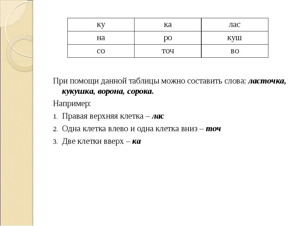 При помощи данной таблицы можно составить слова: ласточка, кукушка, ворона,...