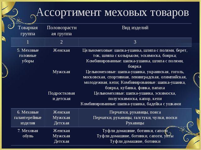 Ассортимент меховых товаров Товарная группа Половозрастная группа Вид изделий...