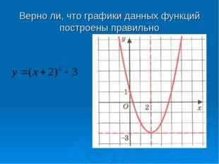 Верно ли, что графики данных функций построены правильно
