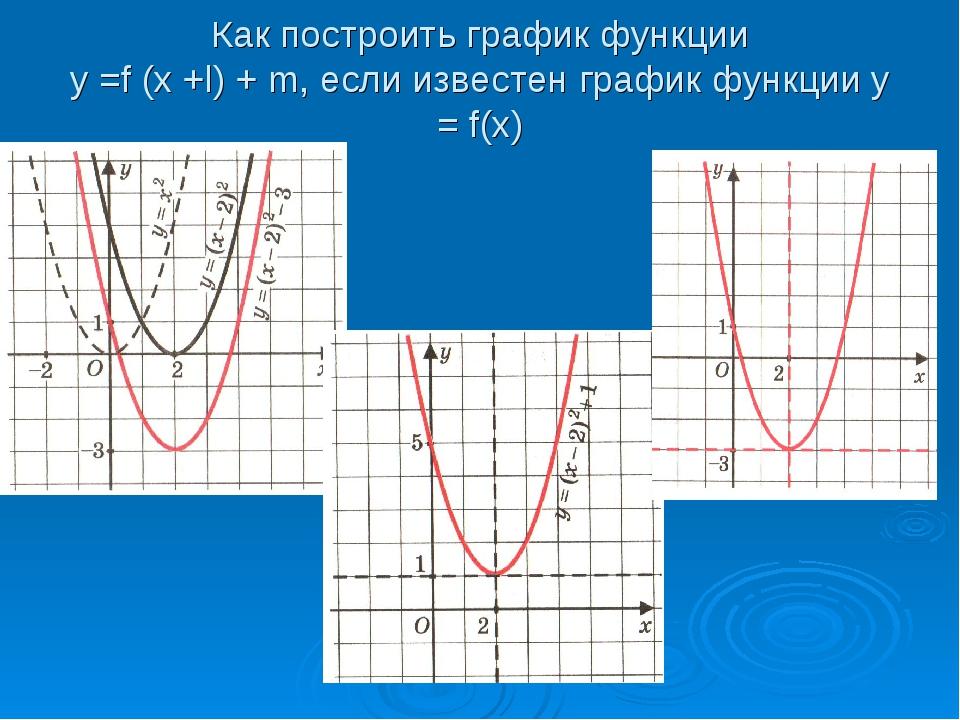 Как построить график функции у =f (x +l) + m, если известен график функции у...