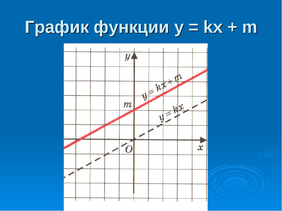 График функции у = kx + m