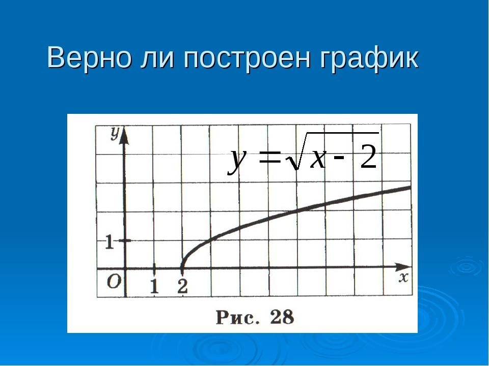 Верно ли построен график
