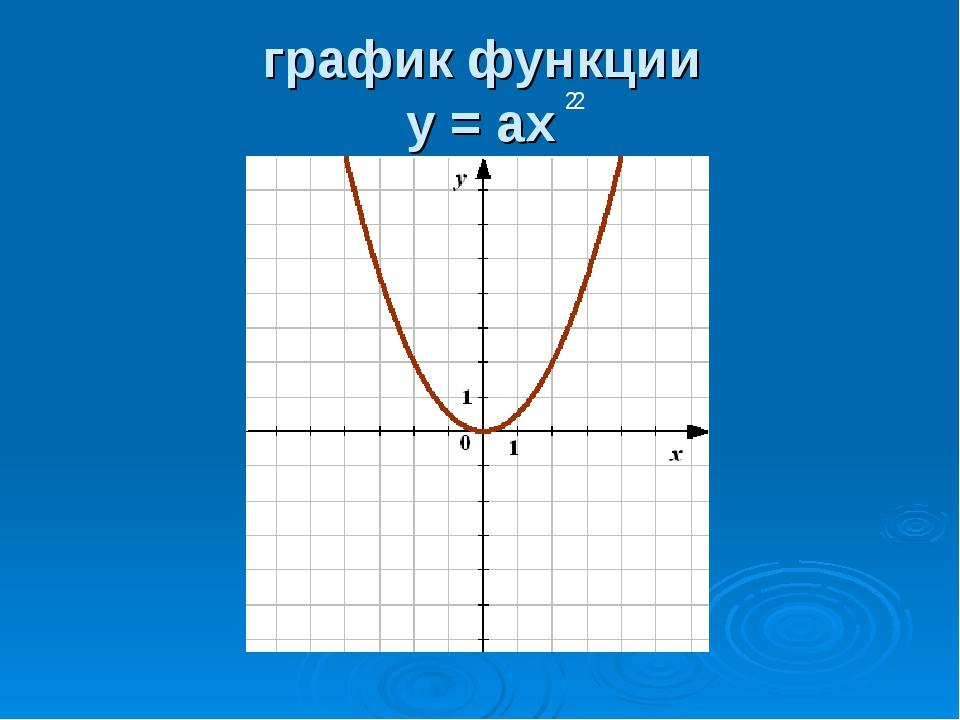 график функции у = ах 2 2