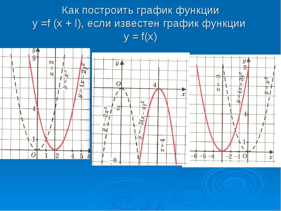 Как построить график функции у =f (x + l), если известен график функции у = f...