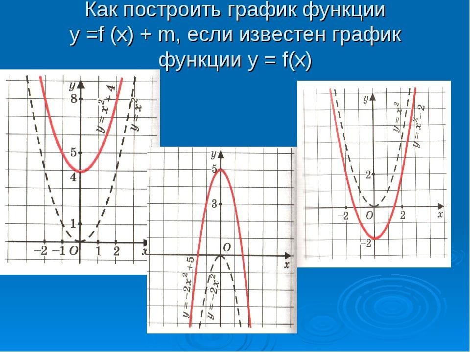 Как построить график функции у =f (x) + m, если известен график функции у = f...