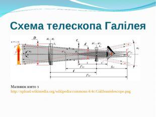 Схема телескопа Галілея Малюнок взято з http://upload.wikimedia.org/wikipedia