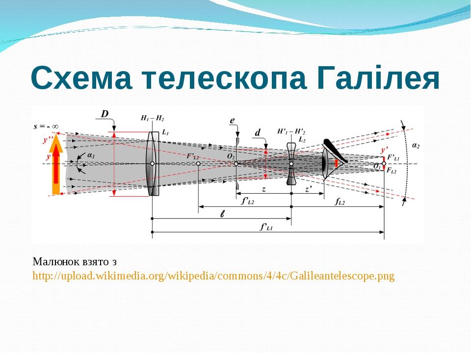 Схема телескопа Галілея Малюнок взято з http://upload.wikimedia.org/wikipedia...