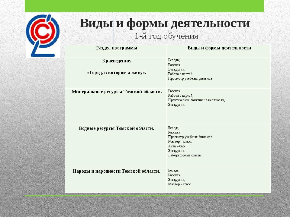 Виды иформы деятельности 1-йгод обучения Раздел программы Виды и формы дея...