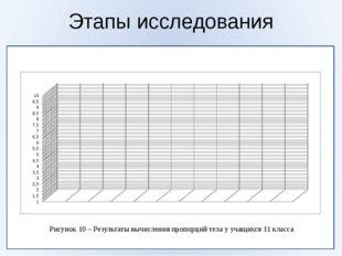 Этапы исследования Рисунок 10 – Результаты вычисления пропорций тела у учащи