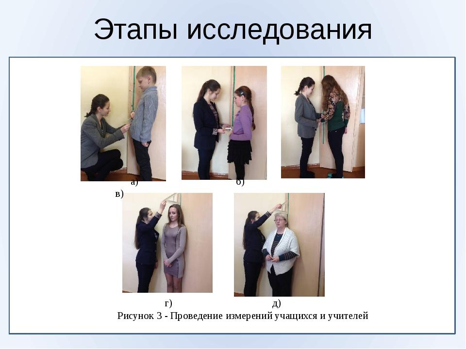 Этапы исследования а) б) в) г) д) Рисунок 3 - Проведение измерений учащихся...