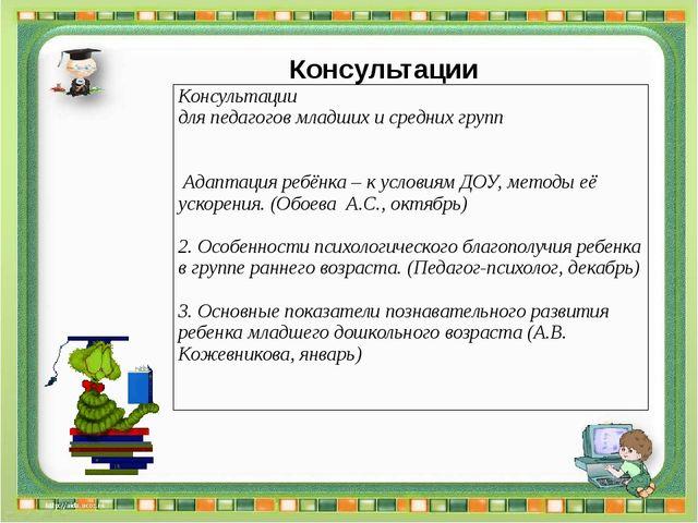 Консультации Методическая планерка Ежемесячно 3.1. Утверждение плана работы п...