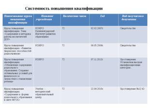 Системность повышения квалификации Наименование курсов повышения квалификаци