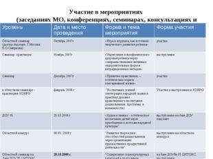 Участие в мероприятиях (заседаниях МО, конференциях, семинарах, консультациях