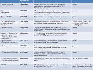 Уровень Дата и место проведения Форма и тема мероприятия Форма участия Семина