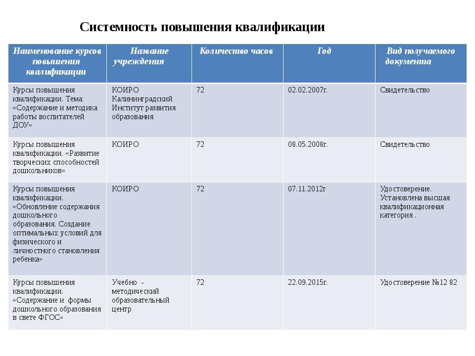 Системность повышения квалификации Наименование курсов повышения квалификаци...