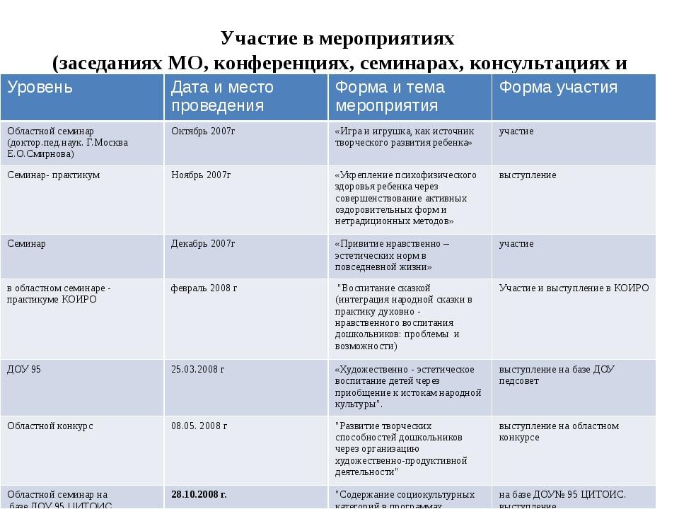 Участие в мероприятиях (заседаниях МО, конференциях, семинарах, консультациях...