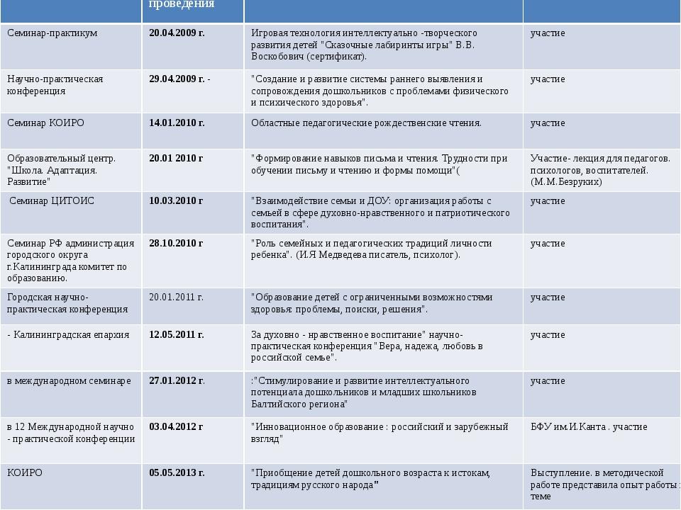 Уровень Дата и место проведения Форма и тема мероприятия Форма участия Семина...