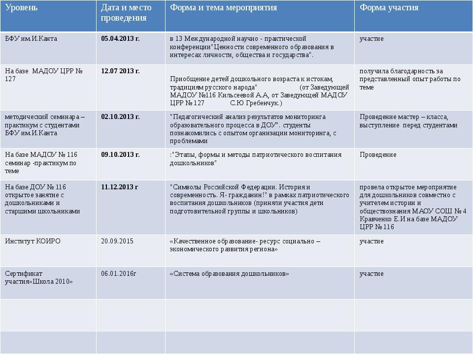 Уровень Дата и место проведения Форма и тема мероприятия Форма участия БФУ им...