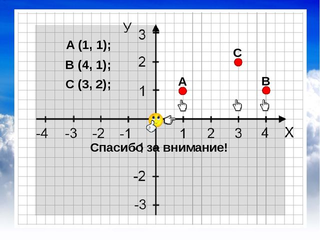 A (1, 1); B (4, 1); C (3, 2); А Спасибо за внимание! B C