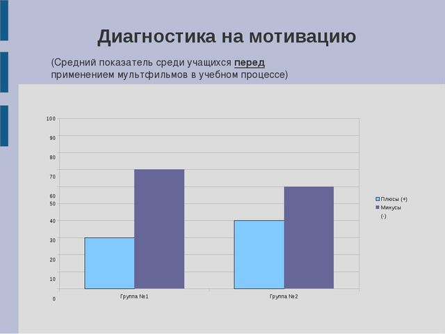 Диагностика на мотивацию Группа №1 Группа №2 40 30 20 10 0 50 100 90 80 70 60...