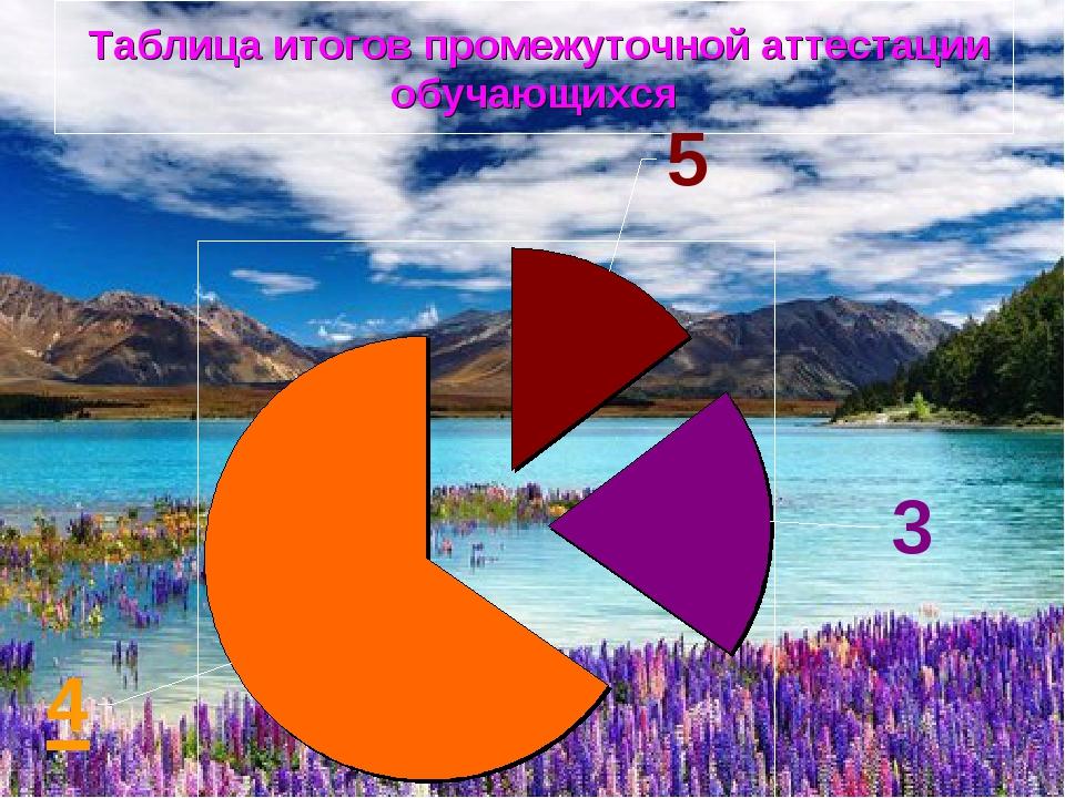 Таблица итогов промежуточной аттестации обучающихся
