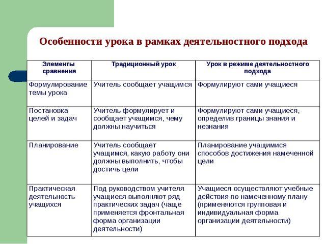 Особенности урока в рамках деятельностного подхода Элементы сравненияТрадици...