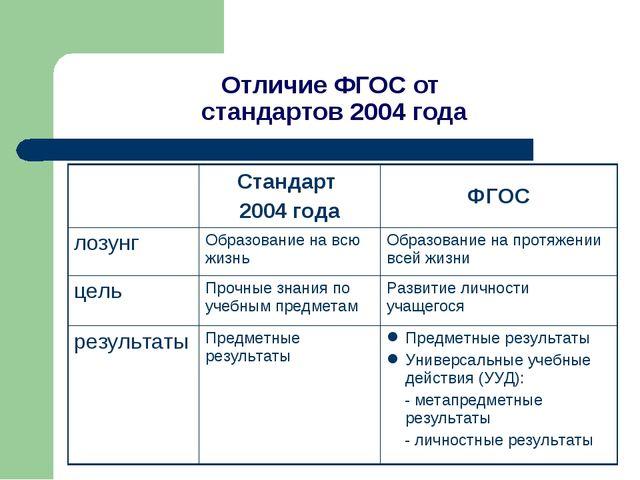 Отличие ФГОС от стандартов 2004 года Стандарт 2004 годаФГОС лозунгОбразова...