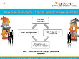 Рис. 1. Четыре составляющих установки продавца Бизнес-тренер компании INFORMA