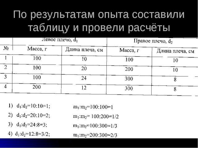 По результатам опыта составили таблицу и провели расчёты