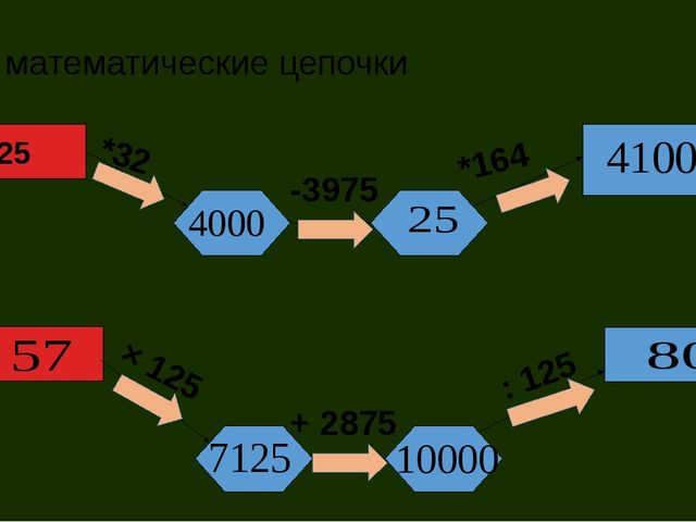 математические цепочки 125 *32 -3975 *164 × 125 + 2875 : 125