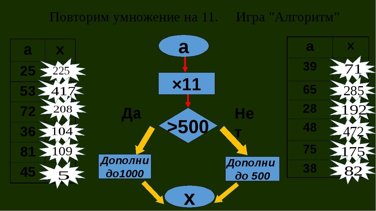 """Повторим умножение на 11. Игра """"Алгоритм"""" а ×11 >500 Дополни до1000 Дополни д..."""