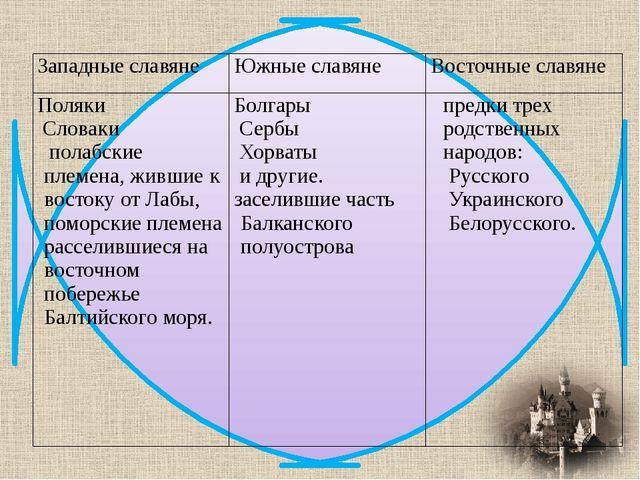 Западные славяне Южные славяне Восточные славяне Поляки Словаки полабскиеплем...