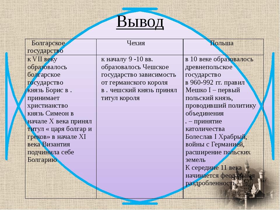 Вывод Болгарское государство Чехия Польша к VII векуобразовалосьболгарское го...