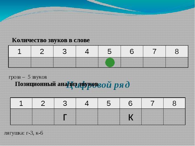 Цифровой ряд Количество звуков в слове гроза – 5 звуков Позиционный анализ з...