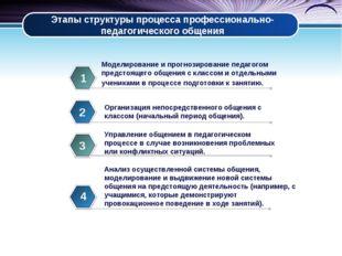 Этапы структуры процесса профессионально-педагогического общения Моделировани