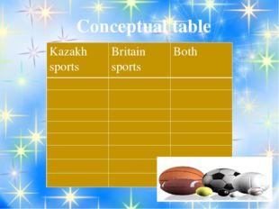 Conceptual table Kazakh sports Britain sports Both