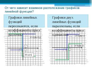 От чего зависит взаимное расположение графиков линейной функции? Графики лине